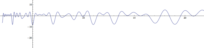 Graph of F(x) for N = 20.