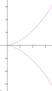 Curve6